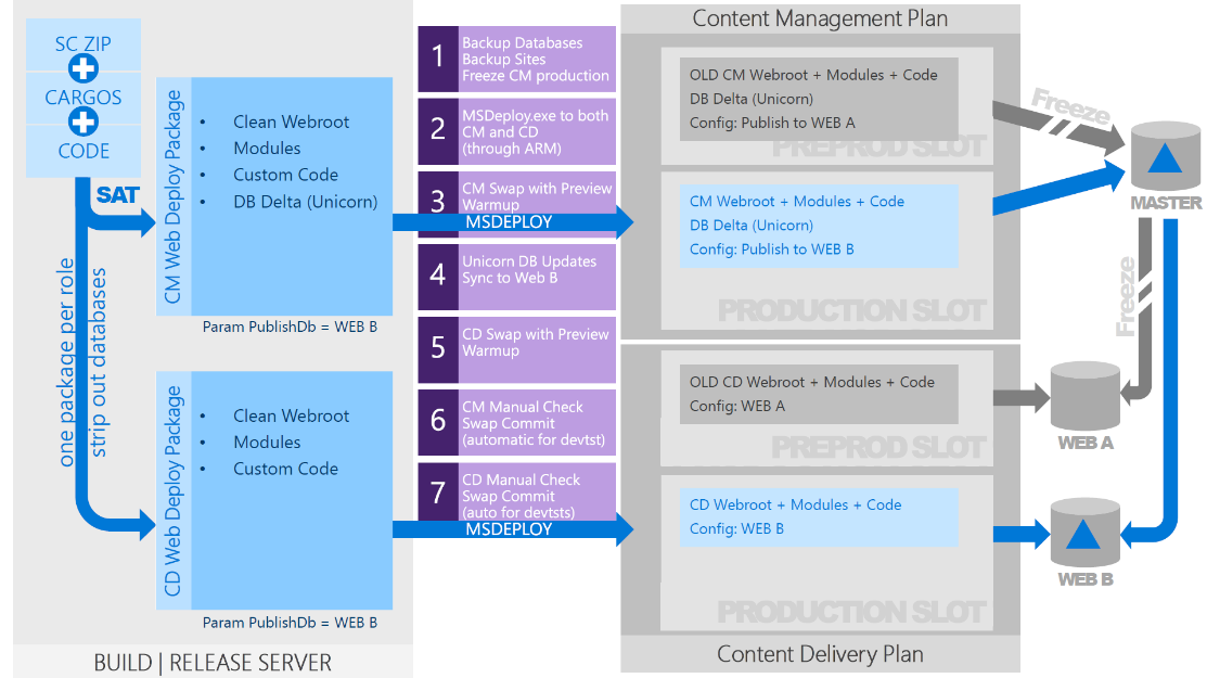 Working towards CI/CD pipeline for Sitecore Helix solution